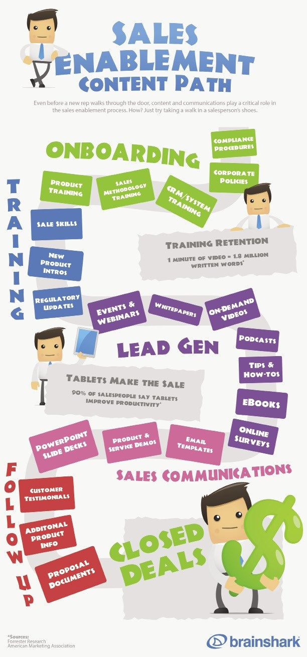 42 Best Infographics Mobile Sales Enablement Images On