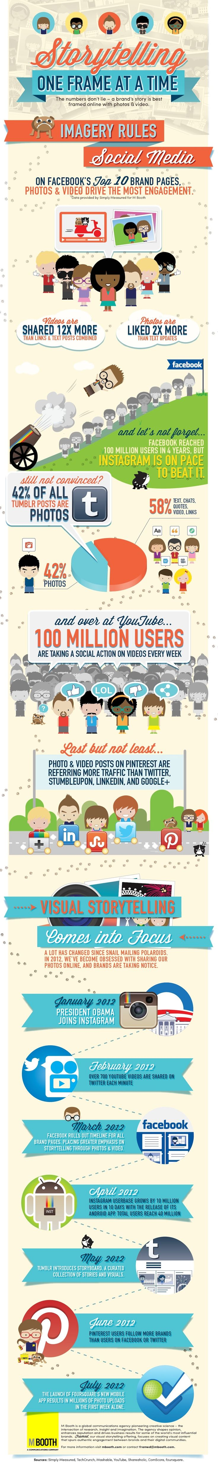 For Brand Engagement, Visuals Rule