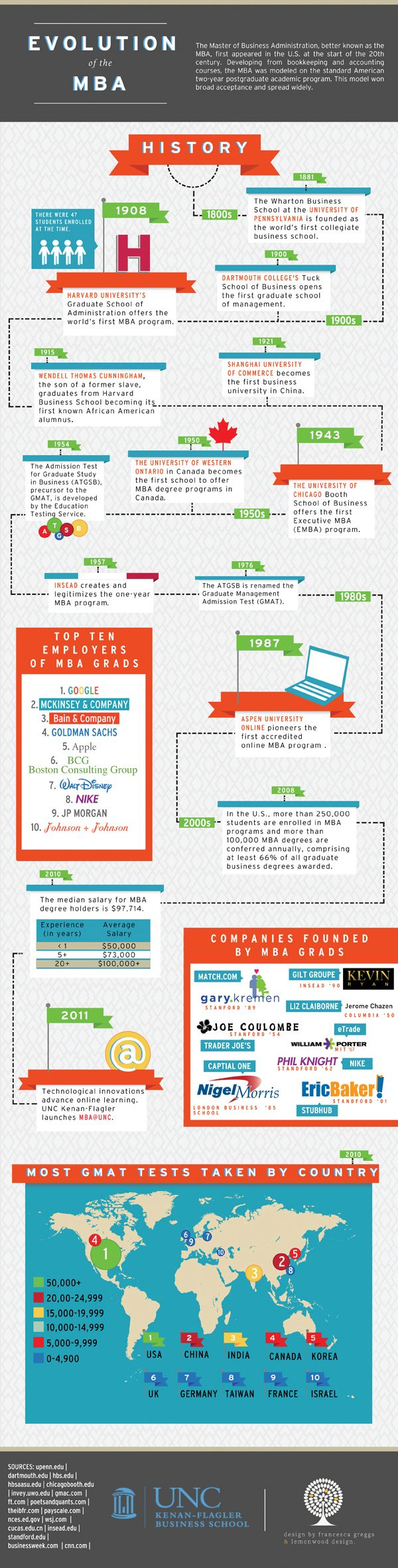 The Evolution Of The MBA (INFOGRAPHIC)
