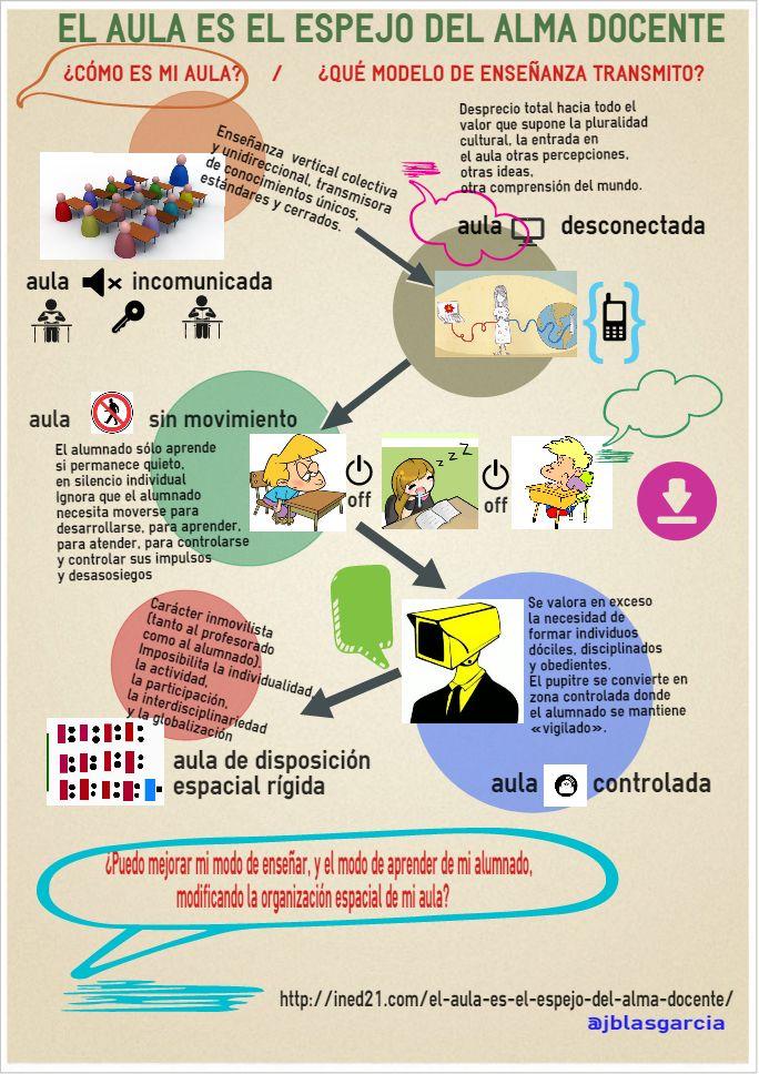 """HABLEMOS DE EDUCACIÓN ¿Existe poca comunicación en tu aula?, ¿Hay poco """"movimiento""""?, ¿Está demasiado controlada?. Desde el portal INED21 describen algunas características de las aulas …"""