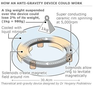 Boeing Admitted Testing Anti-Gravity 12 Years Ago | Humans Are Free
