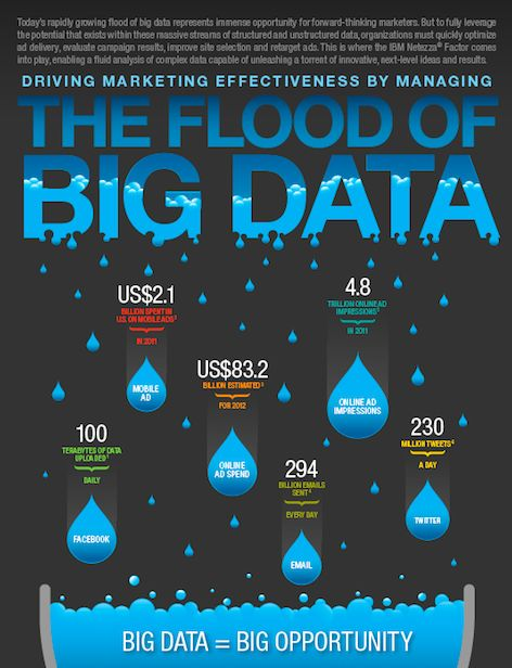 Great infographic from IBM showing the flood of big data.