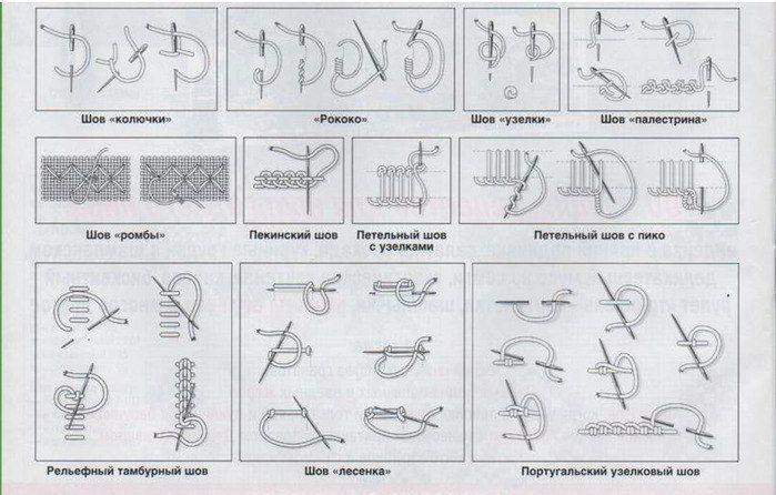 Названия ручных швов с картинками