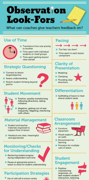 Modular Classroom Observation ~ Things coaches can give teachers feedback on