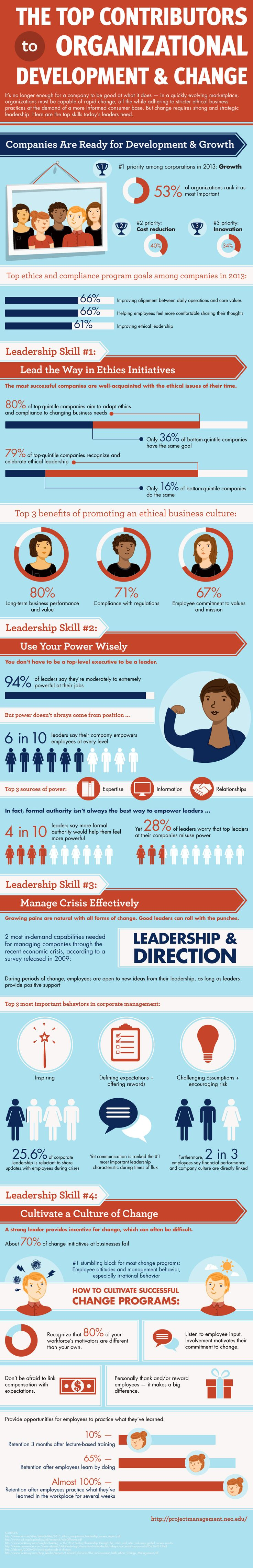 How to know if you are a Good #Startup or Brand #Leader? #Infographic / @kate_h_taylor @Entrepreneur / Along with ethical #leadership, companies are in pursuit of leaders who can use their power wisely, manage crises and cultivate a culture of change. The infographic below, compiled by NEC's Online Master of Science in Project #Management, offers key data and #statistics on leadership in an evolving marketplace.