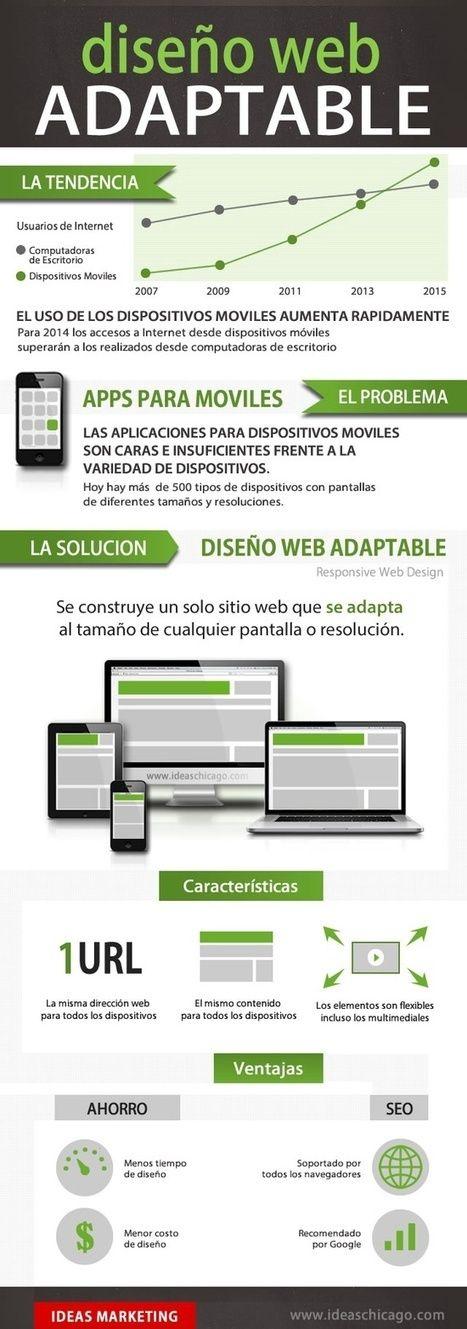 #Infografía  Diseño Web adaptable #WebDesign