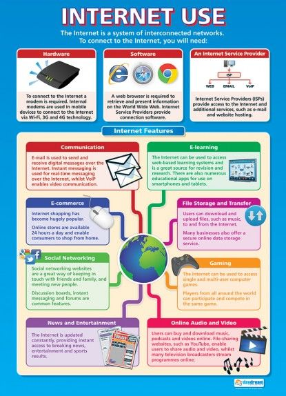17 Best images about ICT and Computing Posters on ...