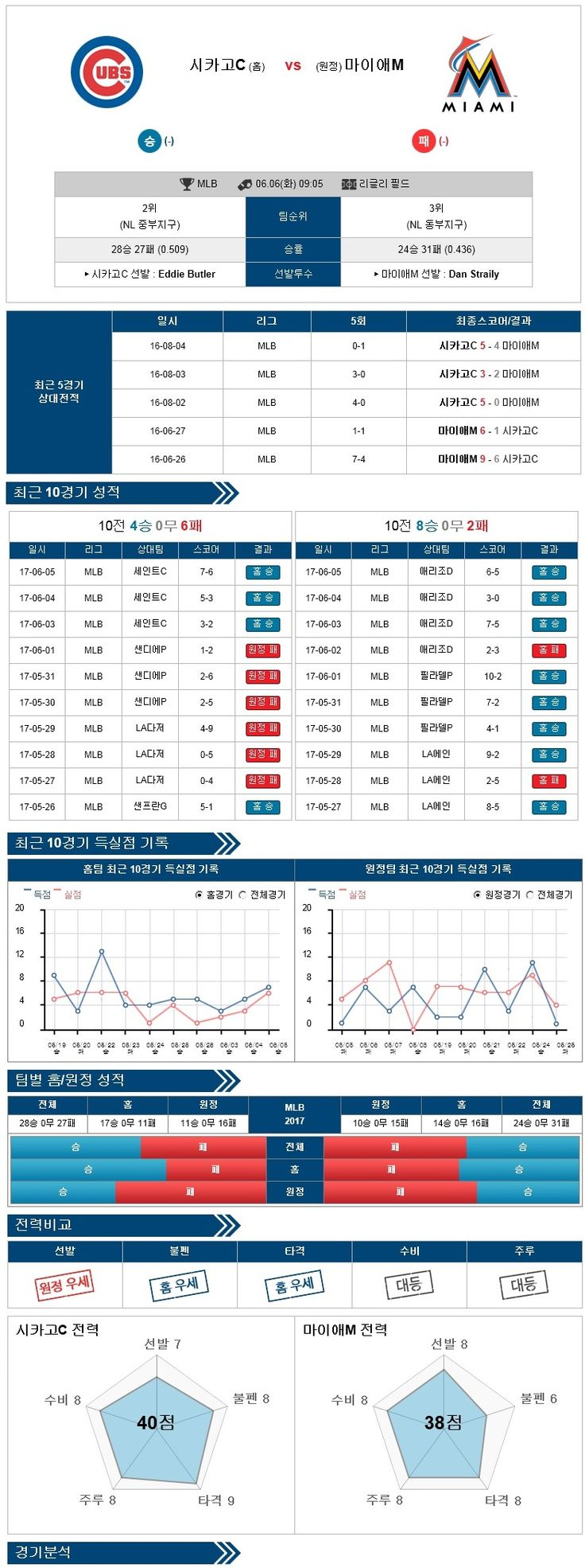 [MLB] 6월 06일 시카고컵스 vs 마이애미 ★토토군 분석★