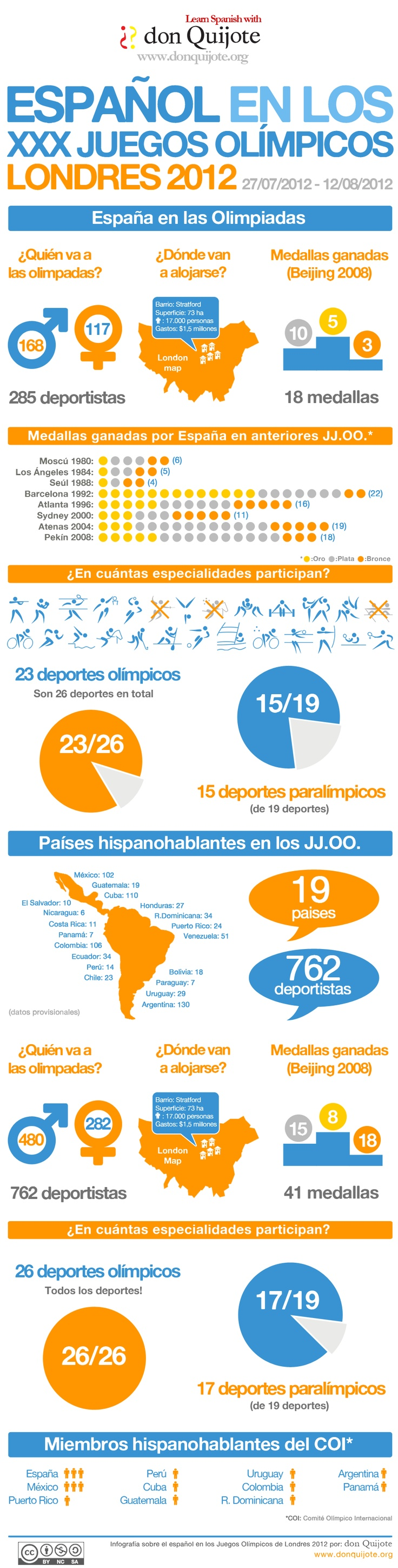 The presence of the Spanish Language in the Olympic Games London 2012