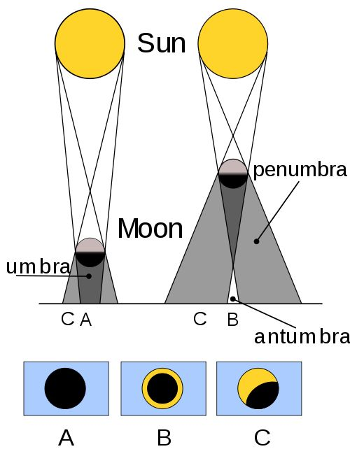 Contrasting a total solar eclipse (A) annular eclipse (B) and partial solar eclipse (C). Image credit: Wikimedia Commons