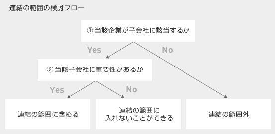 連結の範囲の検討フロー