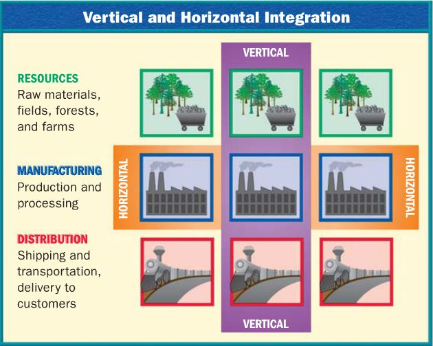 reasons for vertical and horizontal integration Vertical-to-horizontal transition in the computer industry was an  is sometimes  offered as a reason for vertical integration, but, as the example.
