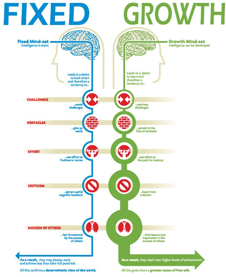 What Teachers Need to Know about Fixed Vs Growth Mindset ~ Educational Technology and Mobile Learning