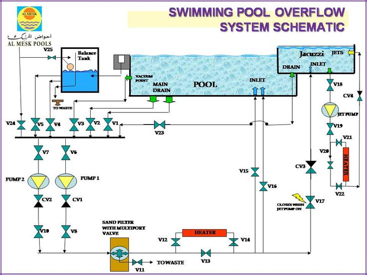 Swimming Pool Backwash Operation Filter System Google Search Swimming Pools Pinterest