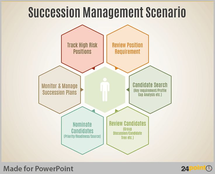 human resource and succession planning Succession planning is a challenging endeavor when done well, it can reap myriad benefits—often determining whether organizations thrive and grow in today's complex business environment.