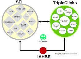 triple clicks - Google Search direct.sixfigureincome.com