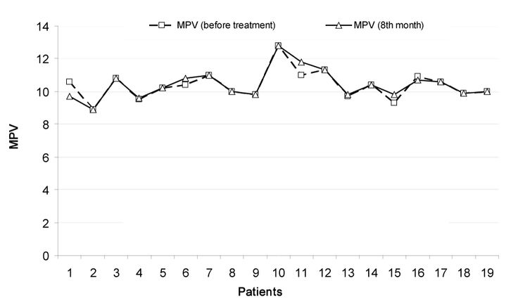 Mean platelet volume (MPV) values in patients (before omalizumab therapy and a year later).