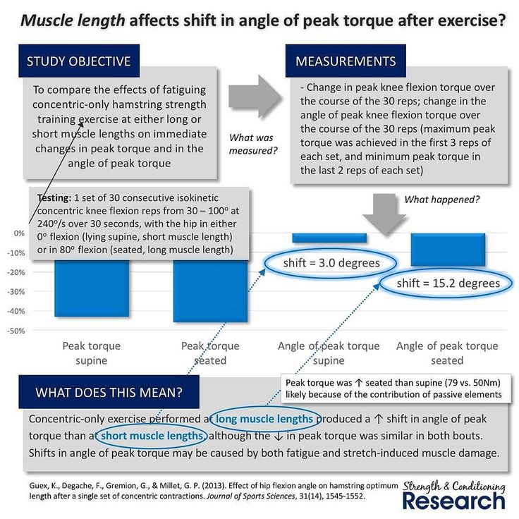 "In any given joint range of motion there is an angle at which we are able to produce the greatest amount of force. This is known as the ""angle of peak torque"" or the optimum angle.  It has long been known that eccentric (lengthening) exercise is able to shift this angle of peak torque towards longer muscle lengths both immediately post-exercise and also over a long-term training program. Shifts after long-term training programs are thought to reflect increases in muscle fascicle length and…"