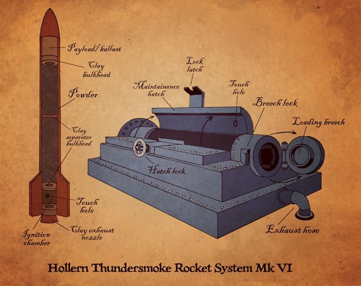 THUNDERSMOKE ROCKET SYSTEM Mk VI.