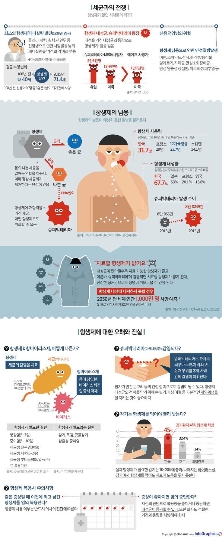 항생제의 역습, 오·남용으로 인한 부작용 - 조선닷컴 인포그래픽스 - 인터랙티브 > 라이프