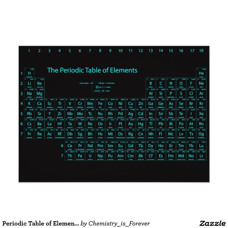 7 best Periodic Tables images on Pinterest Periodic table, Wall - best of periodic table jpg