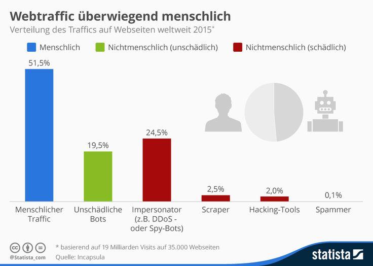 Infografik: Webtraffic überwiegend menschlich | Statista