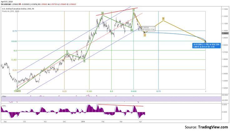 Trading Chart: USDCAD bearish ABC Elliott Pattern Retracement