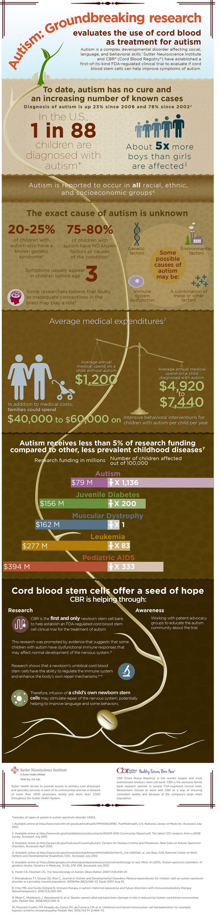 Sulforaphane Treatment of Children With Autism Spectrum ...