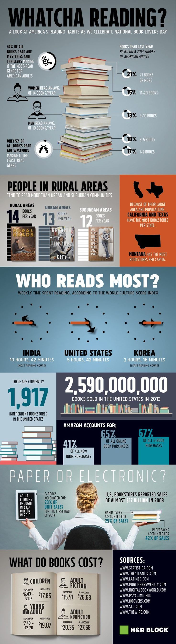 #Infographic: Reading and #book buying habits in the U.S.