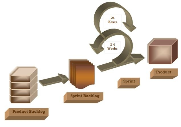 There are many PHP frameworks can be found which save your time in the course of coding and subsequently the hard earned money.