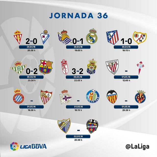 Liga BBVA (Jornada 36): Resultados | Football Manager All Star