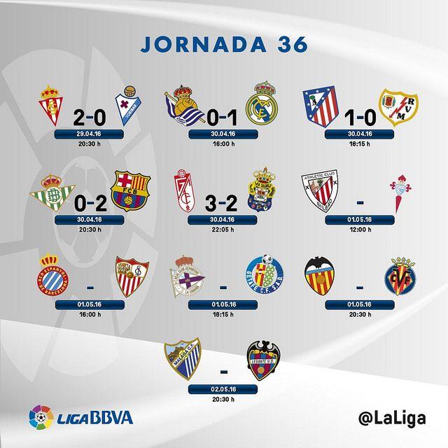 Liga BBVA (Jornada 36): Resultados   Football Manager All Star