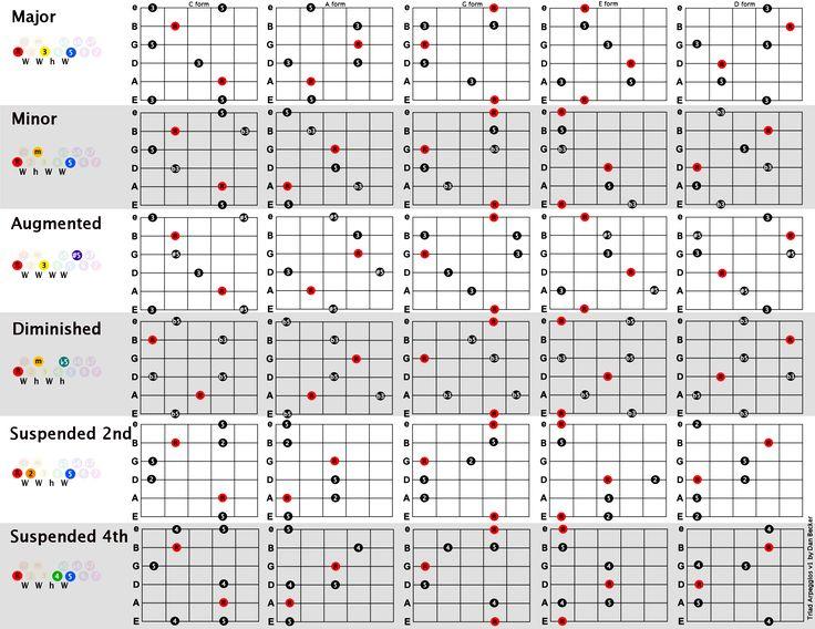 Triad Arpeggios Chart Pentatonic For Guitar Pinterest