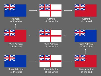 https://themadjack.files.wordpress.com/2012/06/400px-british_admirals_promotion_path.png