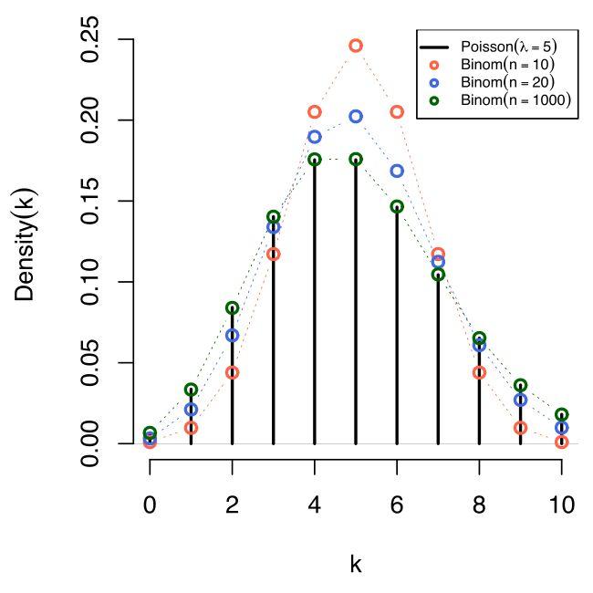 Poisson distribution - Wikipedia, the free encyclopedia