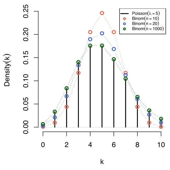 Poisson distribution - Wikipedia, the free encyclopedia