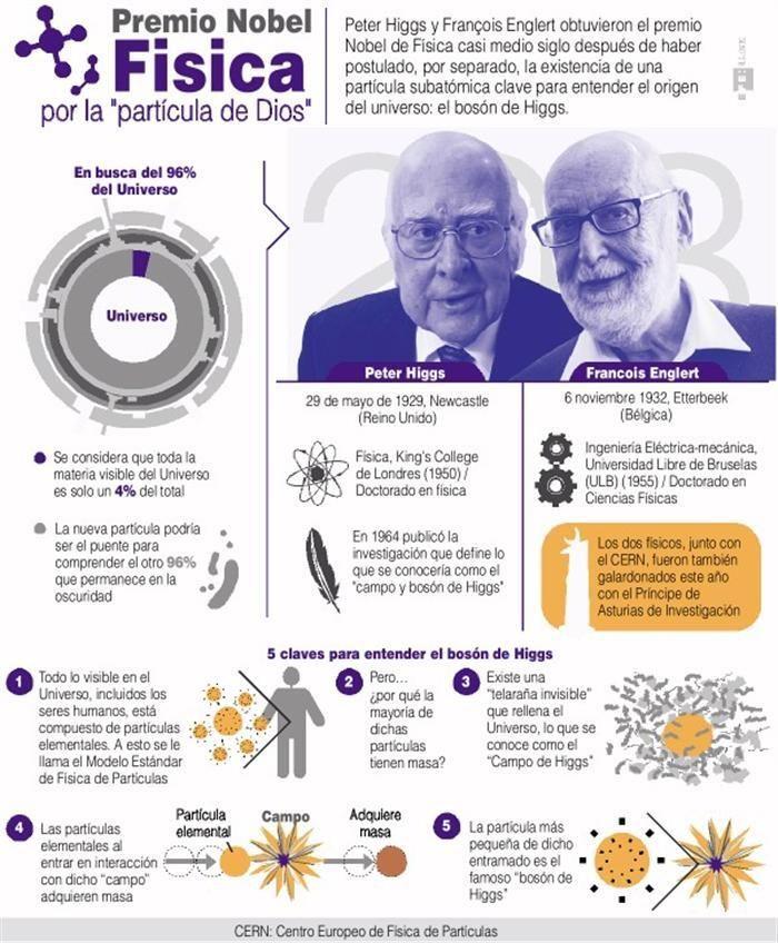 Premio Nobel de física 2013 #infografia #infographic