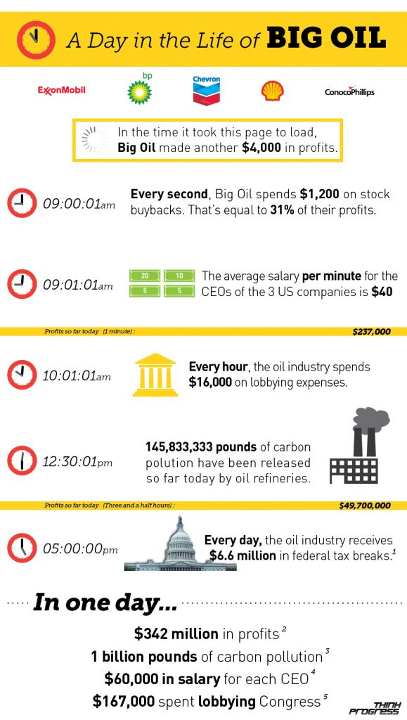 a day in the life of Big Oil #infographic  Please, please, please put an end to this madness!