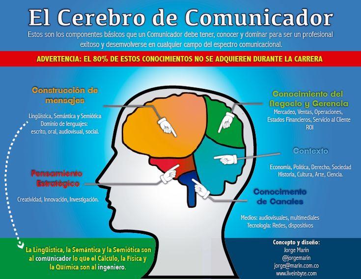 El cerebro de un comunicador #infografia