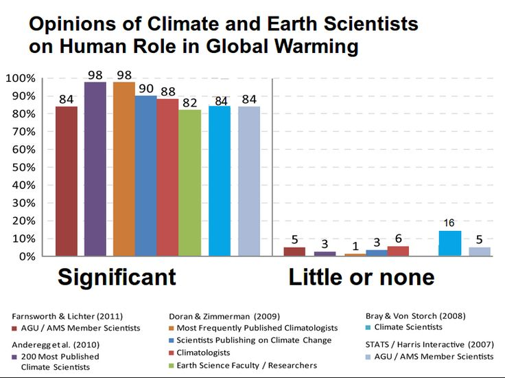 Climate science opinion2 - List of scientists opposing the mainstream scientific assessment of global warming - Wikipedia, the free encyclopedia