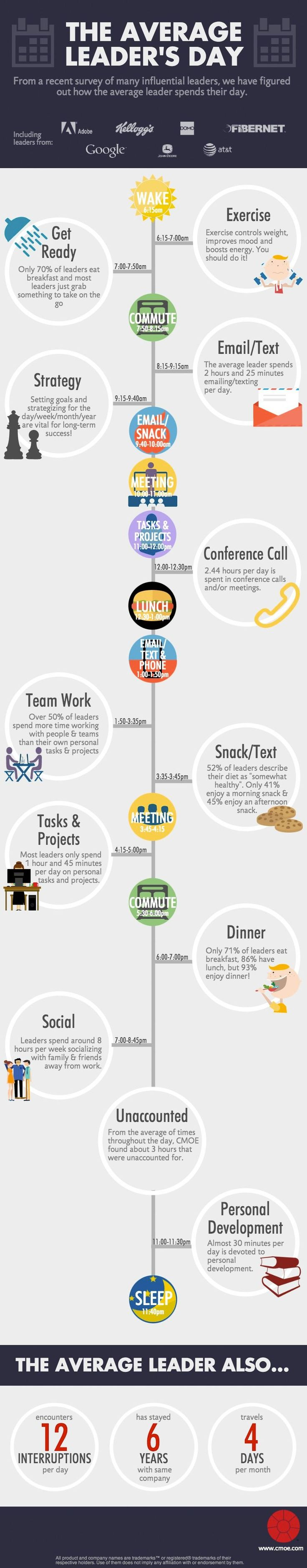 How Fortune 500 Leaders Spend Every Minute of the Day (Infographic)