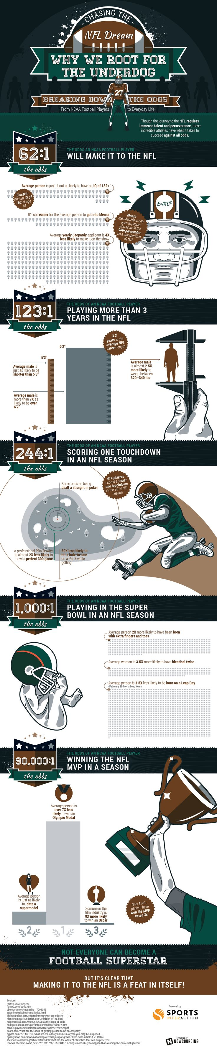 Chasing the NFL Dream #infographic #NFL #Sports
