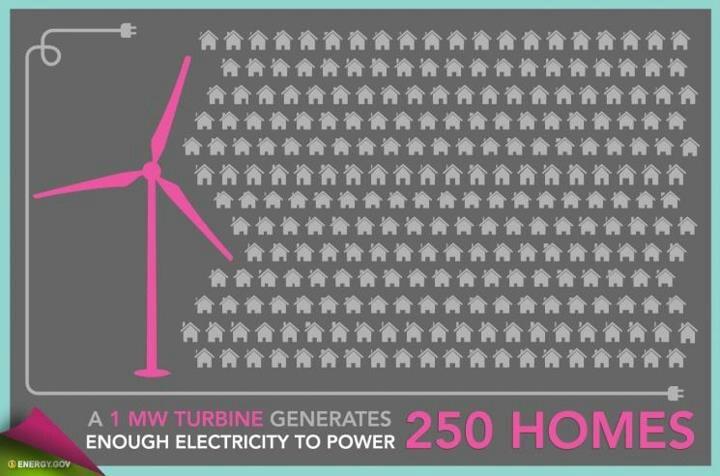 + Energías renovables