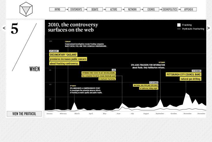 What the frack, Densitydesign 2013. (Web) Issues Timeline. http://whatthefrackisgoingon.altervista.org/
