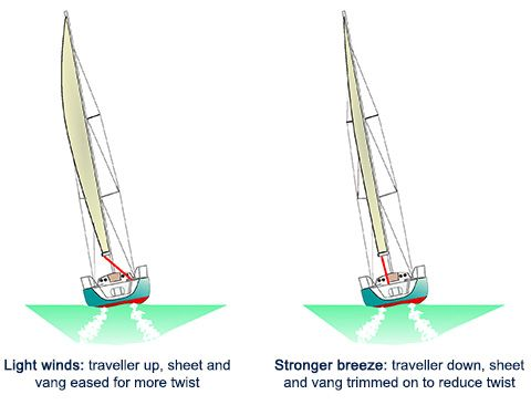 Sail Trim - we can apply this to the cutters