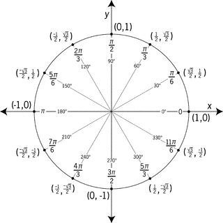 Unit Circle Labeled In 30° Increments With Values