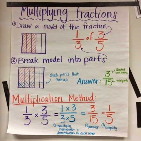 Anchor chart for multiplying fractions using a visual model, 5th grade math, fractions