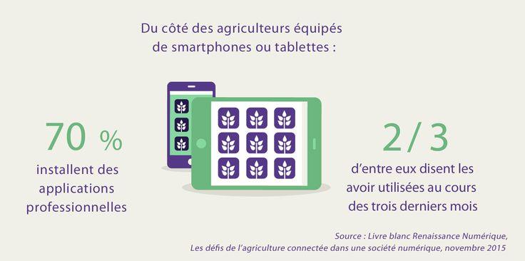 Du côté des agriculteurs équipés de  smartphones ou tablettes : 70% installent des applications professionnelles et 2/3 d'entre eux disent les avoir utilisées au cours des trois derniers mois. Source : Livre blanc Renaissance Numérique, 2015