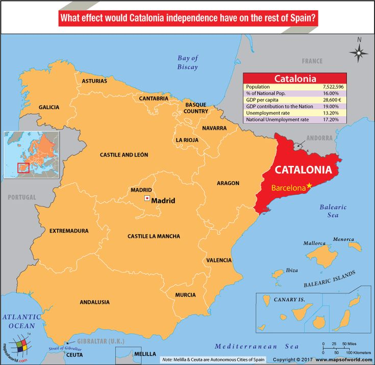 Catalonia is a prosperous region and a major contributor to the GDP of the country. Its breakaway would have serious impact on the economy of Spain