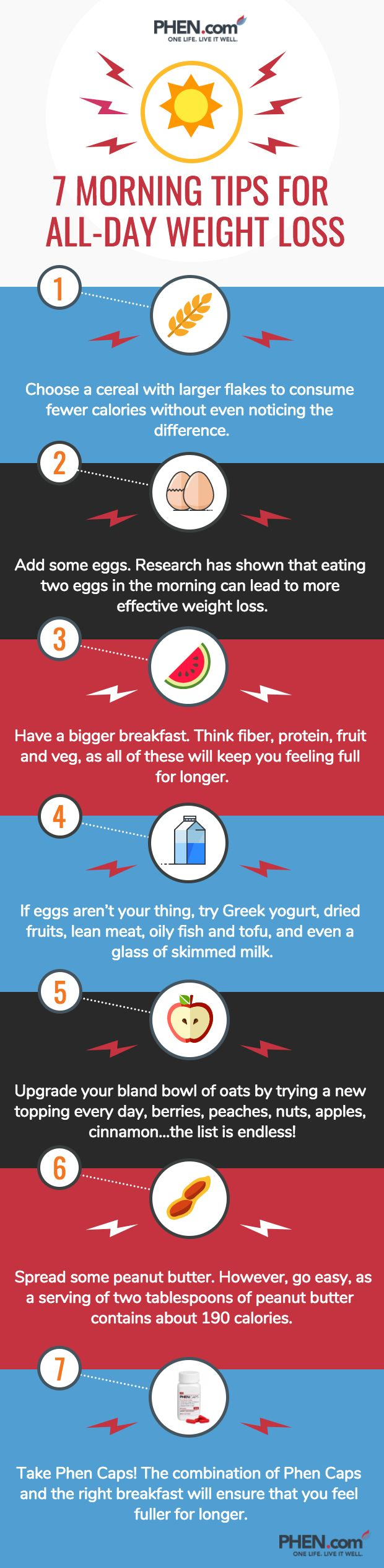 Hit your goals in no time with these great breakfast-boosting tips, all of which are backed by scientific research! #weightloss #review #testimonial #honeymoon #bride #healthy #supplements #fitness #health #fit #phencaps #healthy #recipe #breakfast #motivation #phentermine #diet #appetite #holiday #weightgain